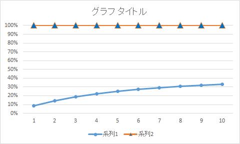 折れ線グラフマーカー